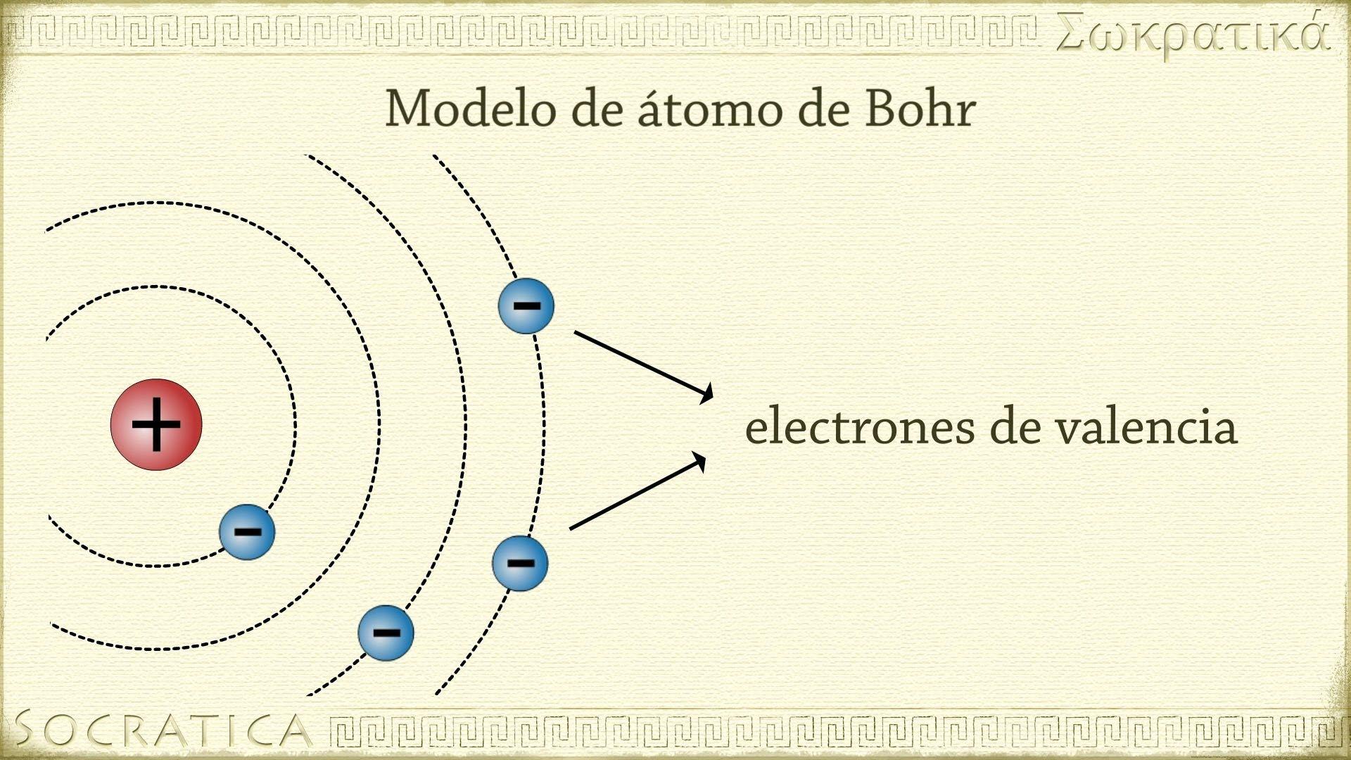 Pin De Paula Tapiador En 3fq2018panalu Modelo Atómico De