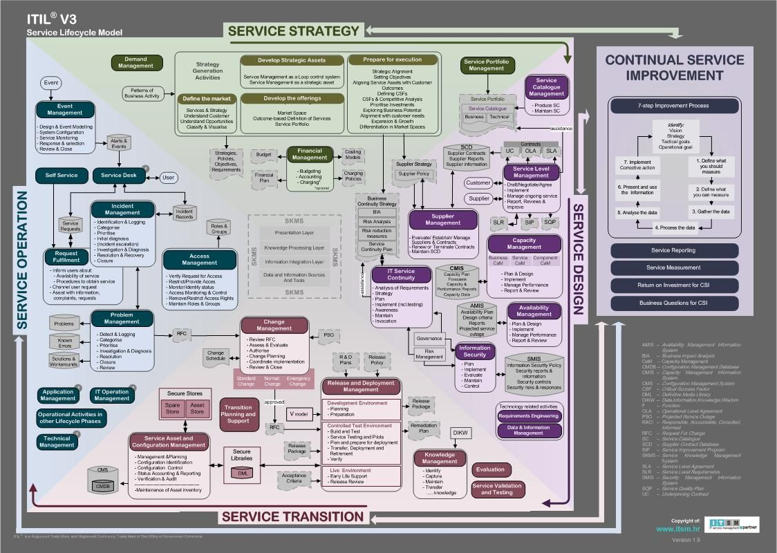 Itil v3 service lifecycle model downloadable poster at httpwww business 1betcityfo Choice Image