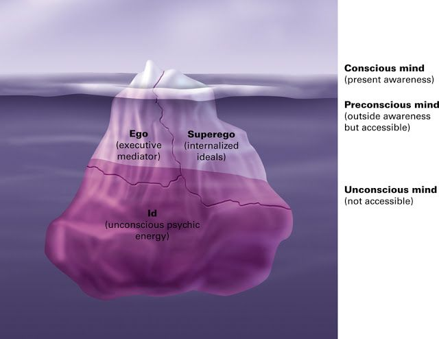 Id ego superego conscious unconscious preconscious Social work - health psychologist sample resume