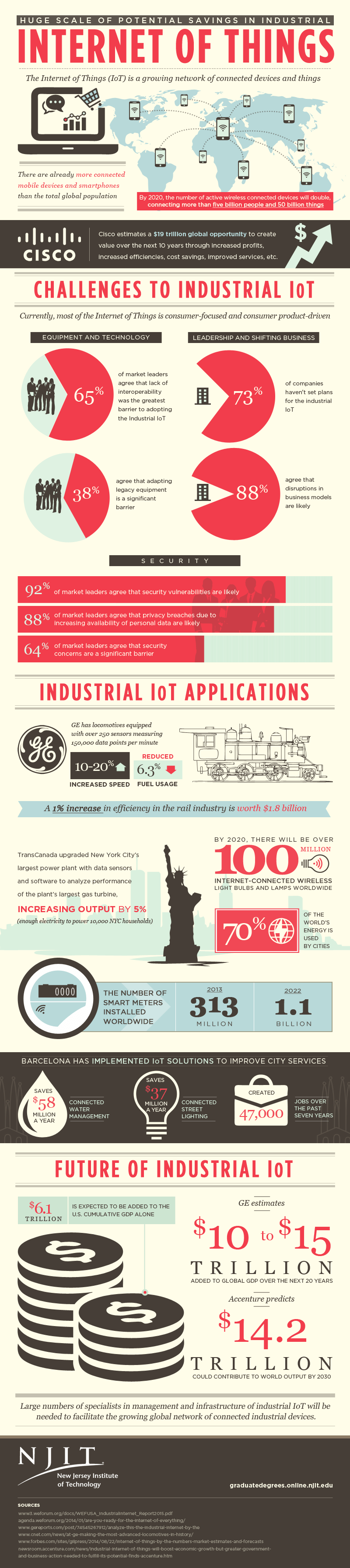 Huge Scale Of Potential Savings In Industrial: Internet Of Things #Infographic