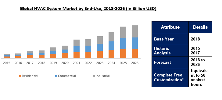 Global Hvac System Market Outlook To 2026 In Depth Market