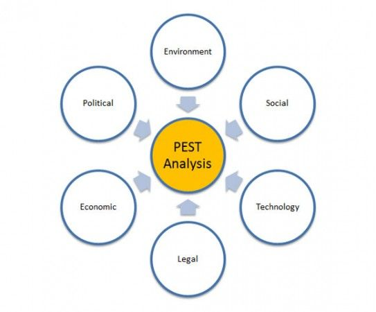 PEST is an acronym that stands for Political, Economic, Social and - pest analysis