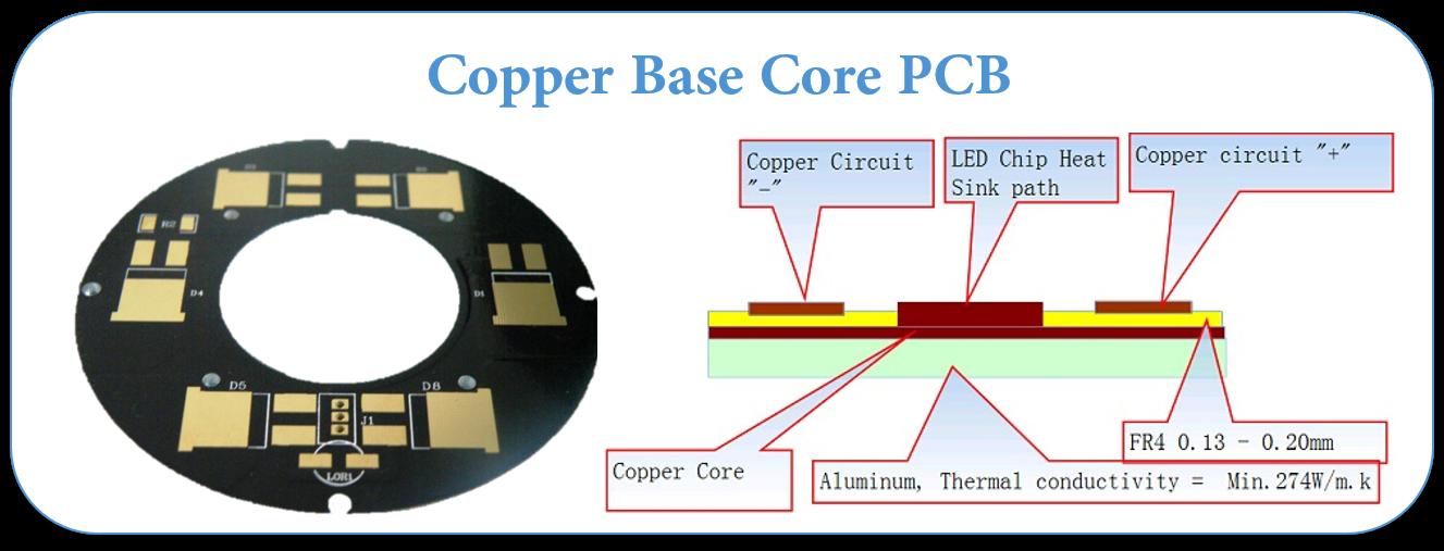 Copper Base Core Pcb Circuit Board Core Circuit