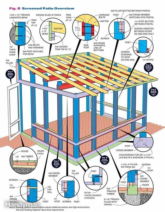 How to Build a Screened In Patio - Step by Step: The Family Handyman - How To Build A Screened In Patio Home Improvement Pinterest