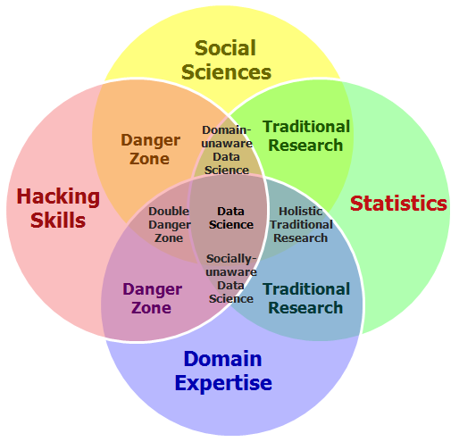 Behavioral Sciences: The Fourth Bubble In The Data Science Venn Diagram: Social