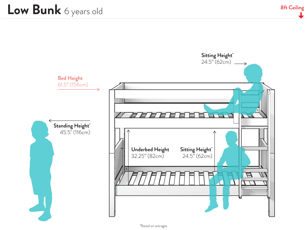 Younger children love bunk beds. In fact, it's often their