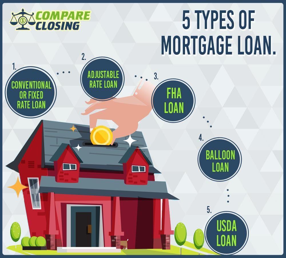 5 Types Of Mortgage Loan Mortgage Loans Mortgage Usda Loan
