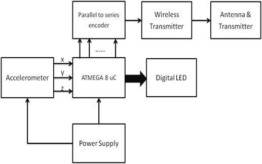 Transmitter Block Diagram  Accelerometer Based Hand Gesture