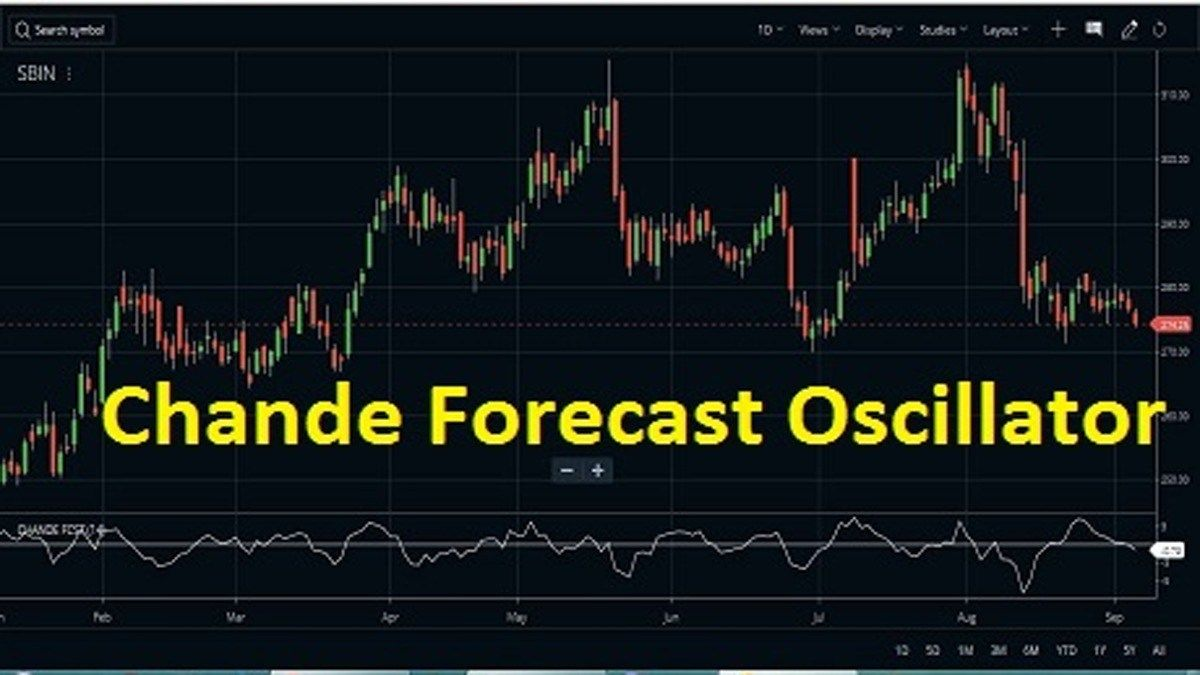 Chande Forecast Oscillator Formula Strategy Forecast Linear