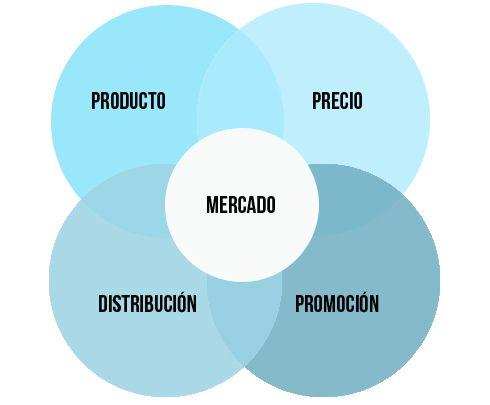 Qué Es El Marketing Mix Marketing Definicion De Marketing Marketing Digital