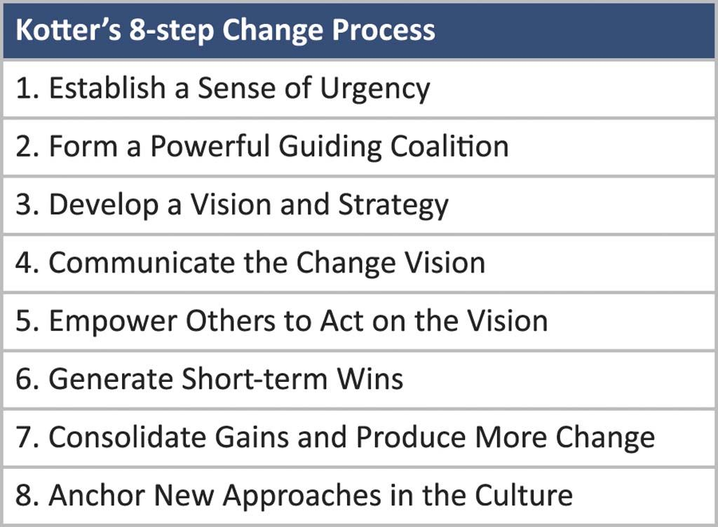 kotters 8 step change model