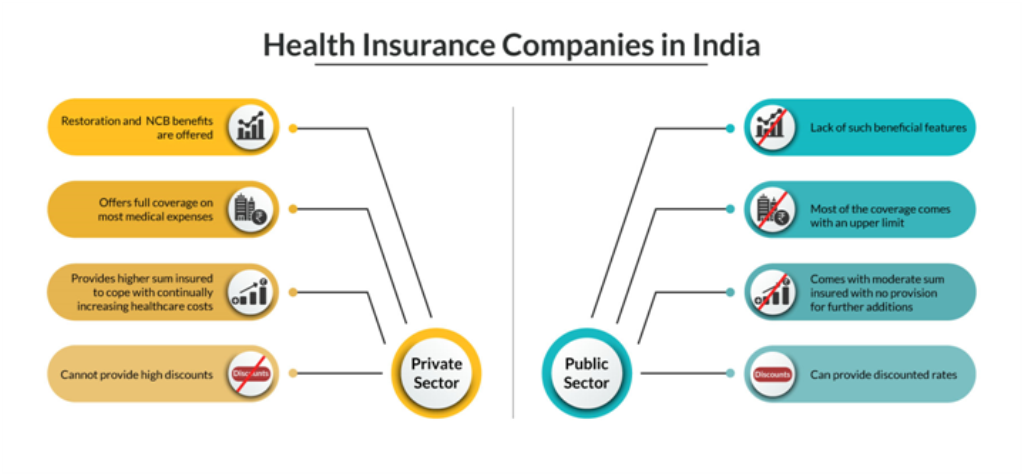 Private Sector Health Insurers Vs Public Sector Health Insurers Private Insurance Health Insurance Companies Insurance Company