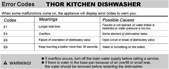 Thor Kitchen Dishwasher Error Codes List Error Code Coding Kitchen Dishwasher