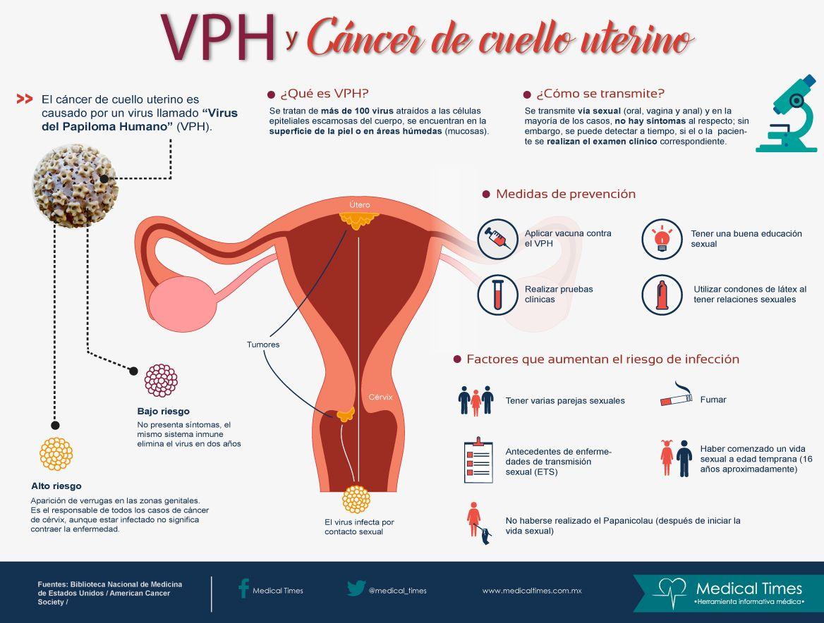 VPH y Cáncer de cuello uterino, Medical Times, Infografía médica ...