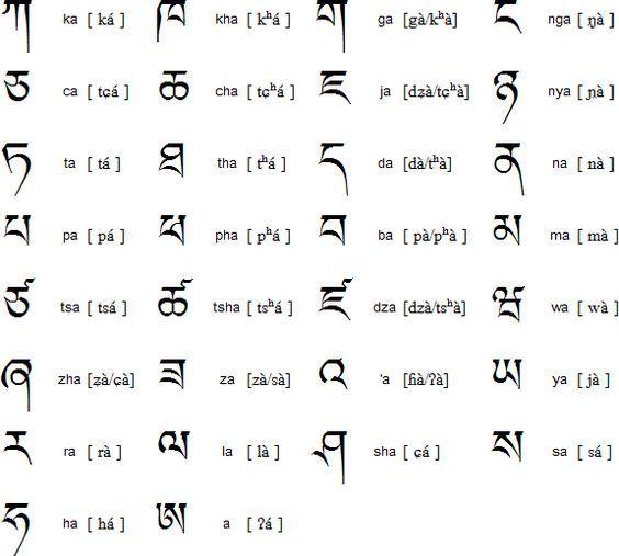 Tibetan  Diverses    Alphabet Charts