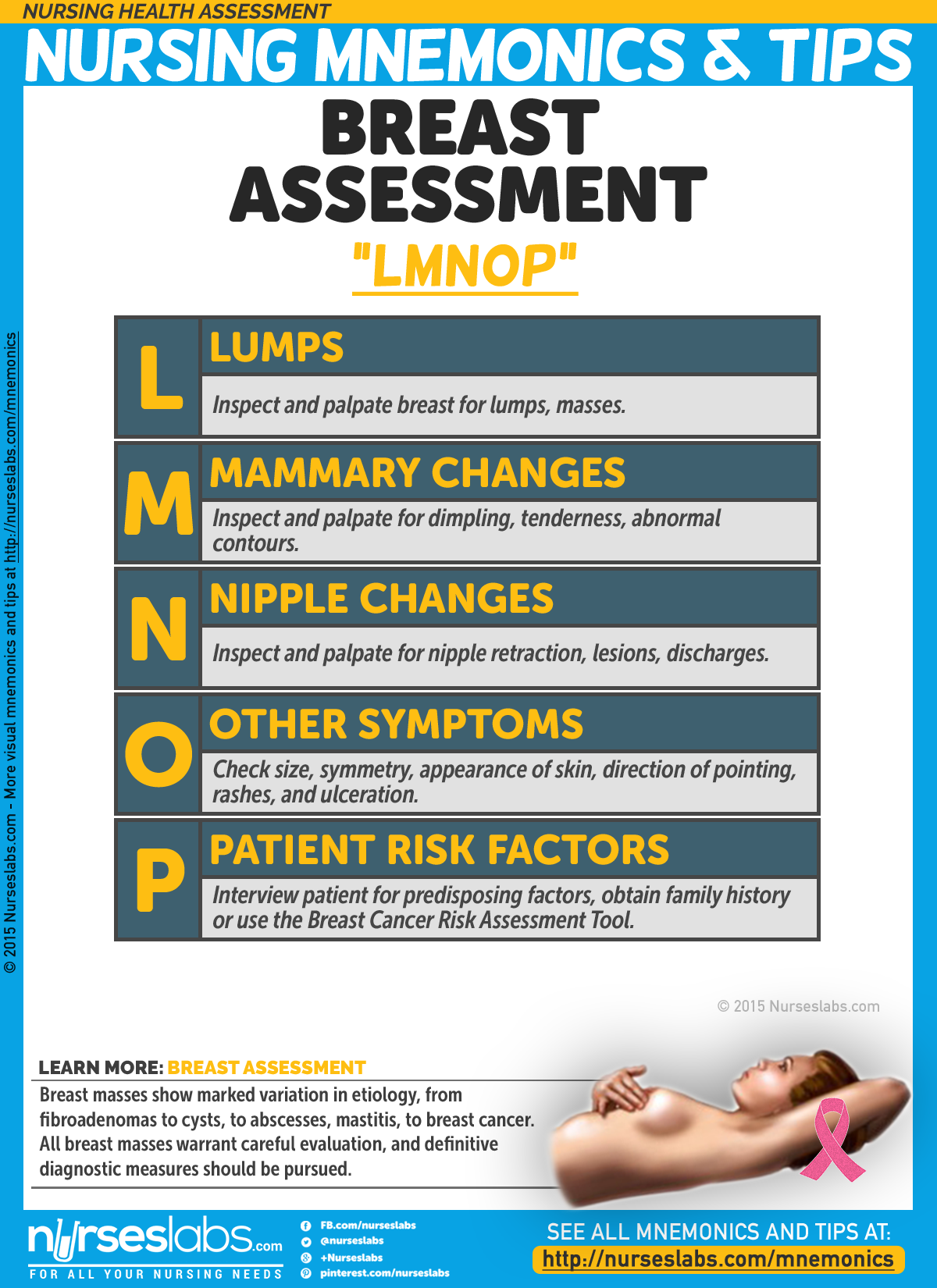Nursing health assessment mnemonics tips pinterest for Chemotherapy order templates