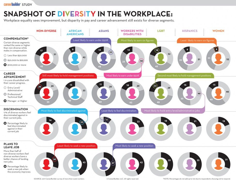 Diversity In The Workplace Cultural Diversity Workplace Diversity