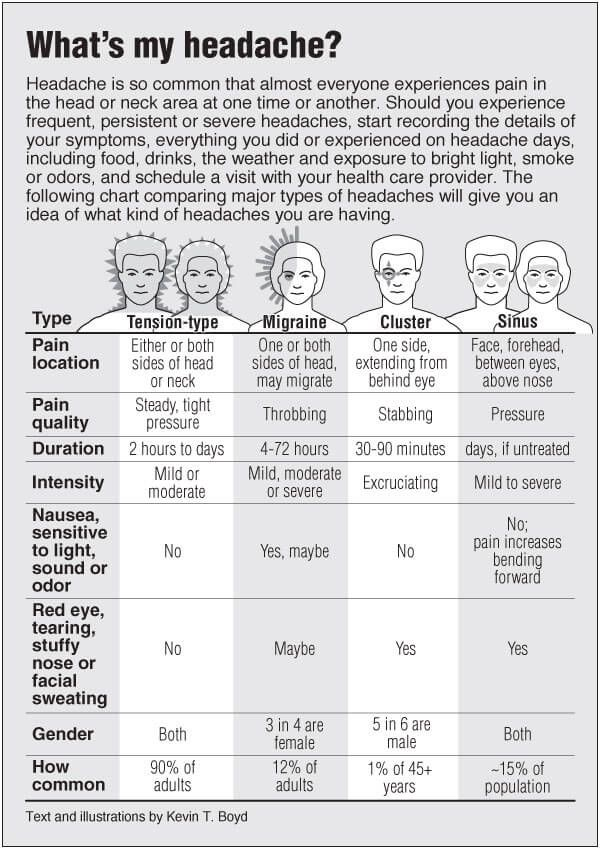 Information graphic about Headaches compared with links to ...