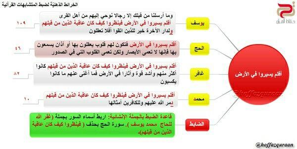 Pin By القرآن حياة On المتشابهات فى القران Shopping