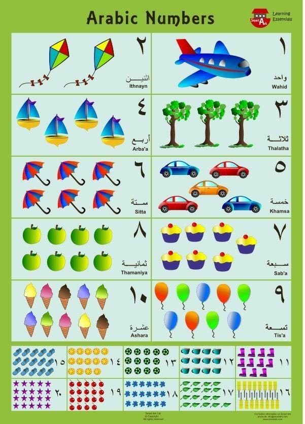 In Arab Learning Arabic Learn Arabic Alphabet Arabic Language