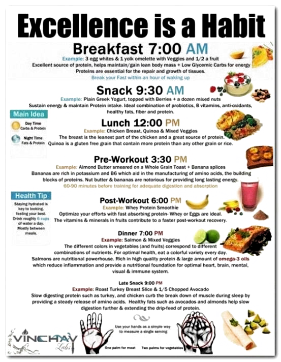 Wöchentliche Kalorien-Diät-Tabelle