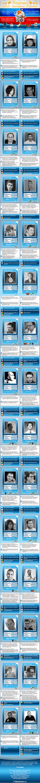 Инфографика: ведущие SEO-эксперты Рунета, активные в социальных медиа