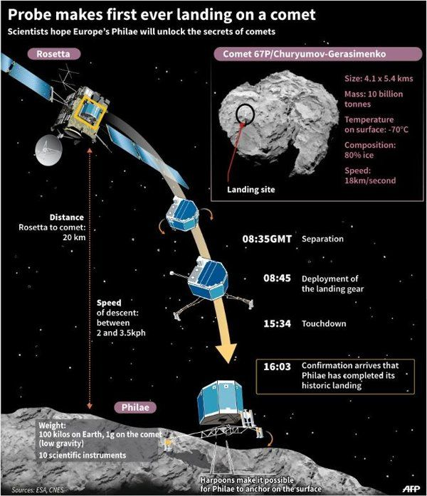 touchdown! rosettas philae probe lands on comet - 600×698
