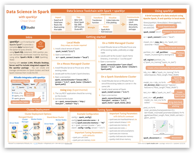 Data Science with Spark Cheat Sheet | Programming in 2019