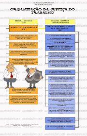 1. ORGÃOS DA JUSTIÇA DO TRABALHO   1.1 VARAS DO TRABALHO – A jurisdição da vara do trabalho abrange um ou mais municípios.   Cad...