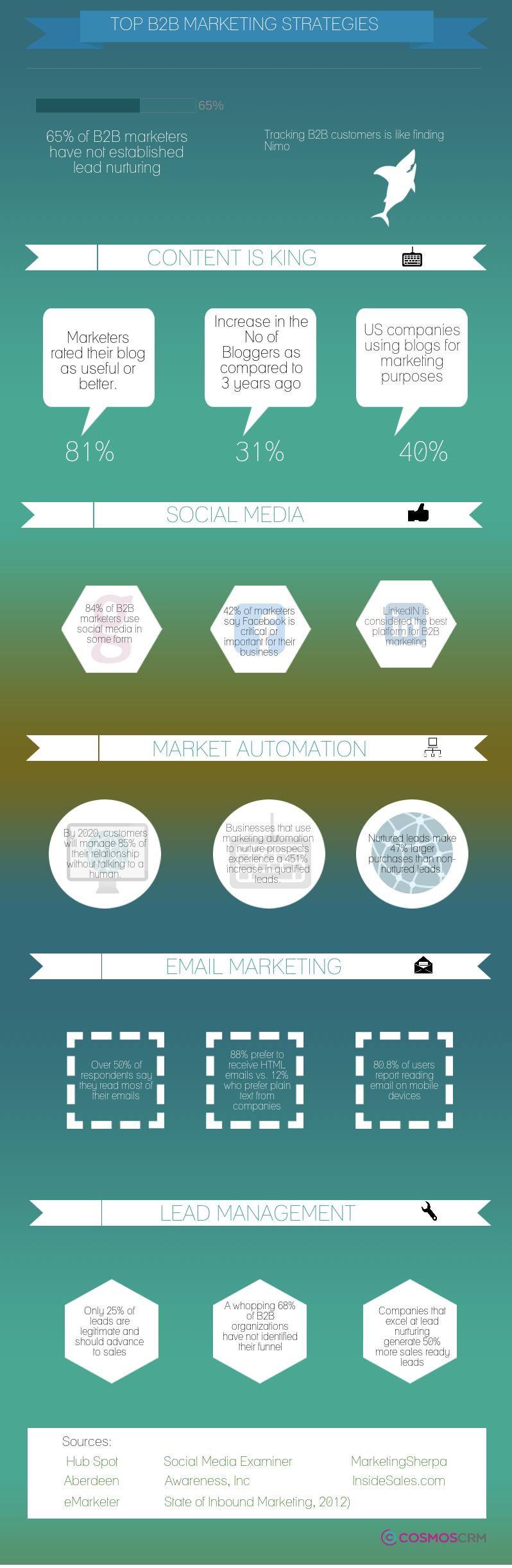 Top B2B Marketing Strategies infographic B2B Marketing
