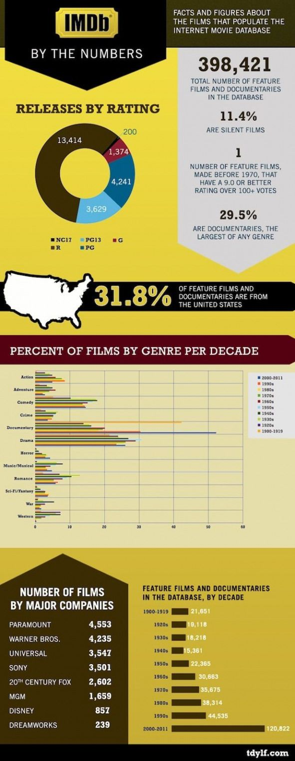 The Growth of the Film Industry IMDB in Statistics
