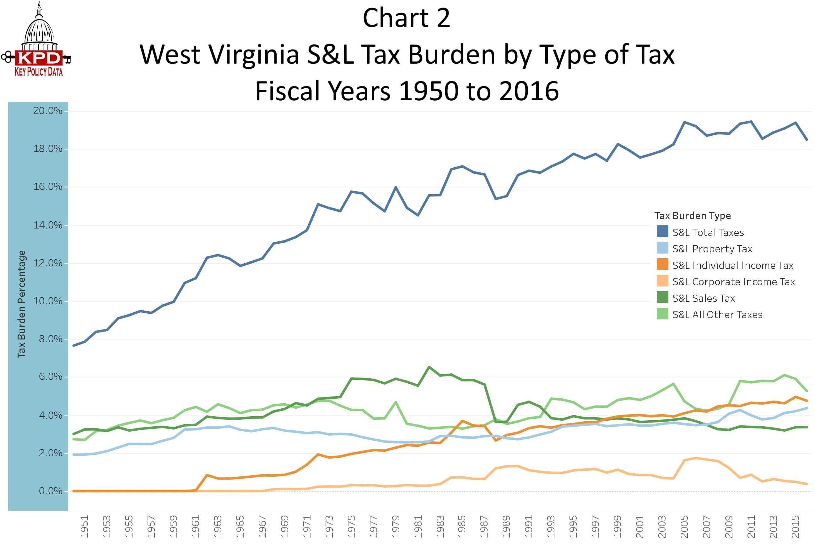 Pin On Tax Burdens