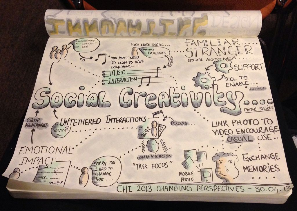 Sketchnotes from CHI2013 paper session: Social Creativity | Flickr - Photo Sharing!