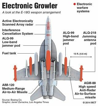 EA-18G GROWLER | Military Literacy | Air force aircraft, Fighter