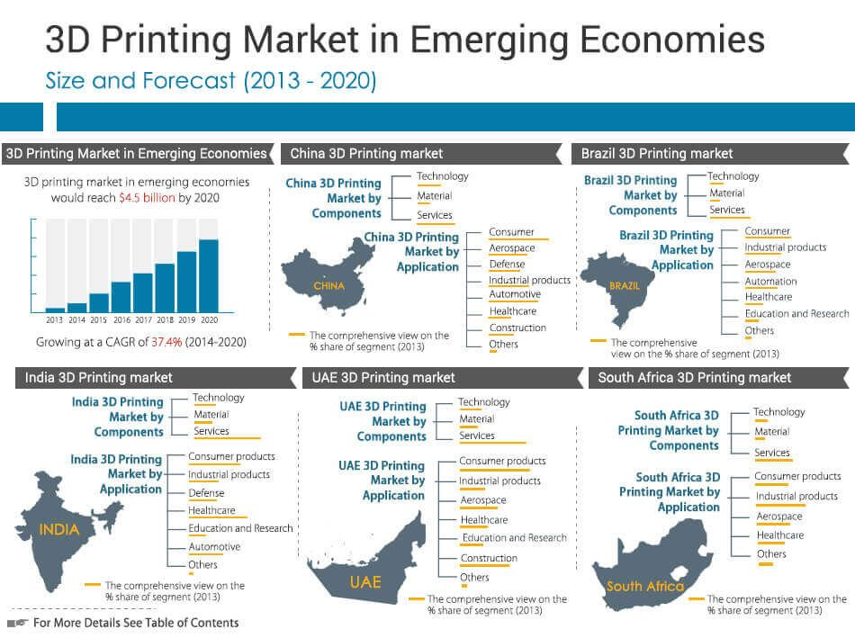 3D Printing Market in Emerging Economies Countries Analysis 3D - cost benefit analysis format
