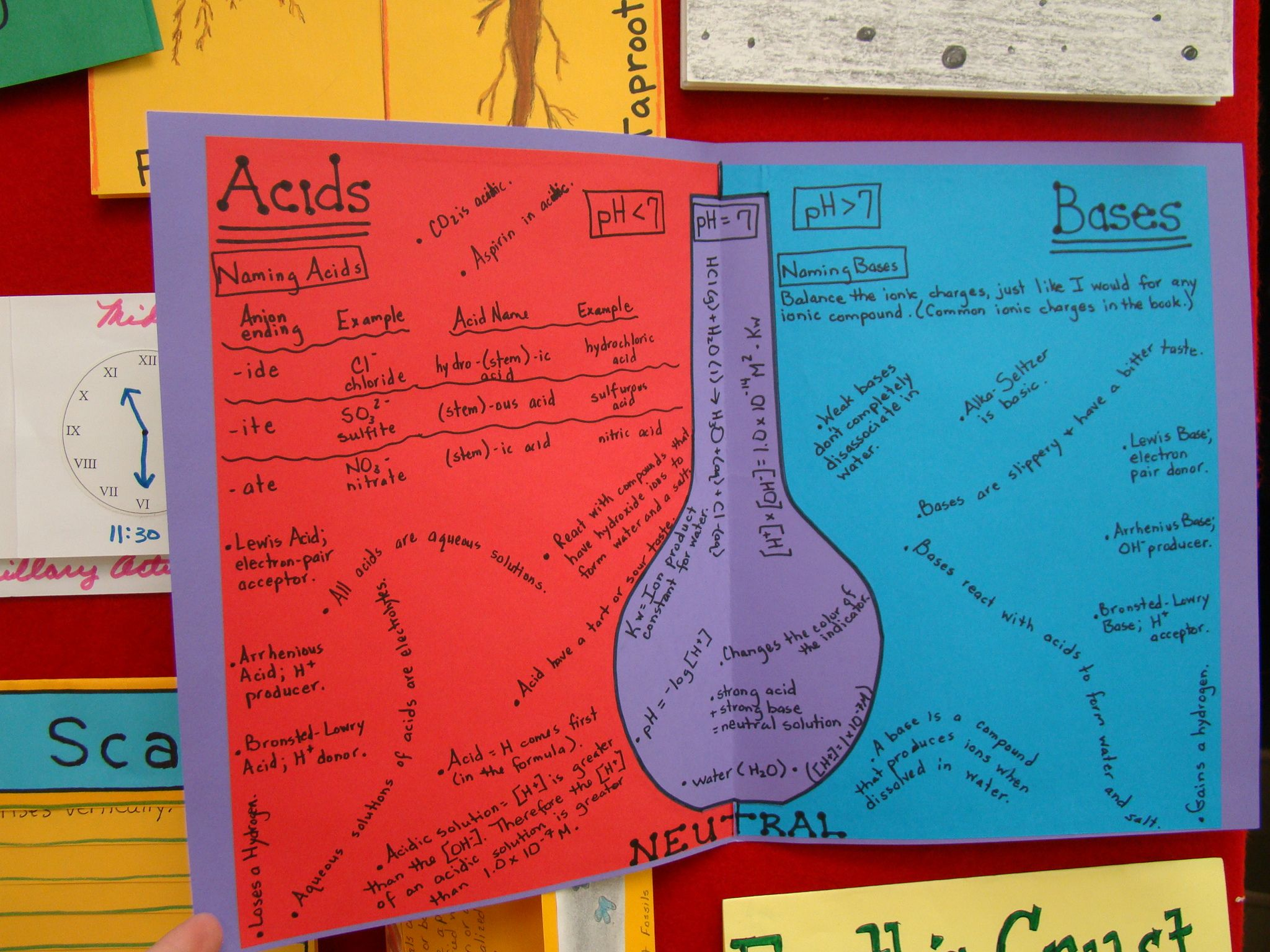Acid Base Foldable Very Visual Way To Take Notes Rather