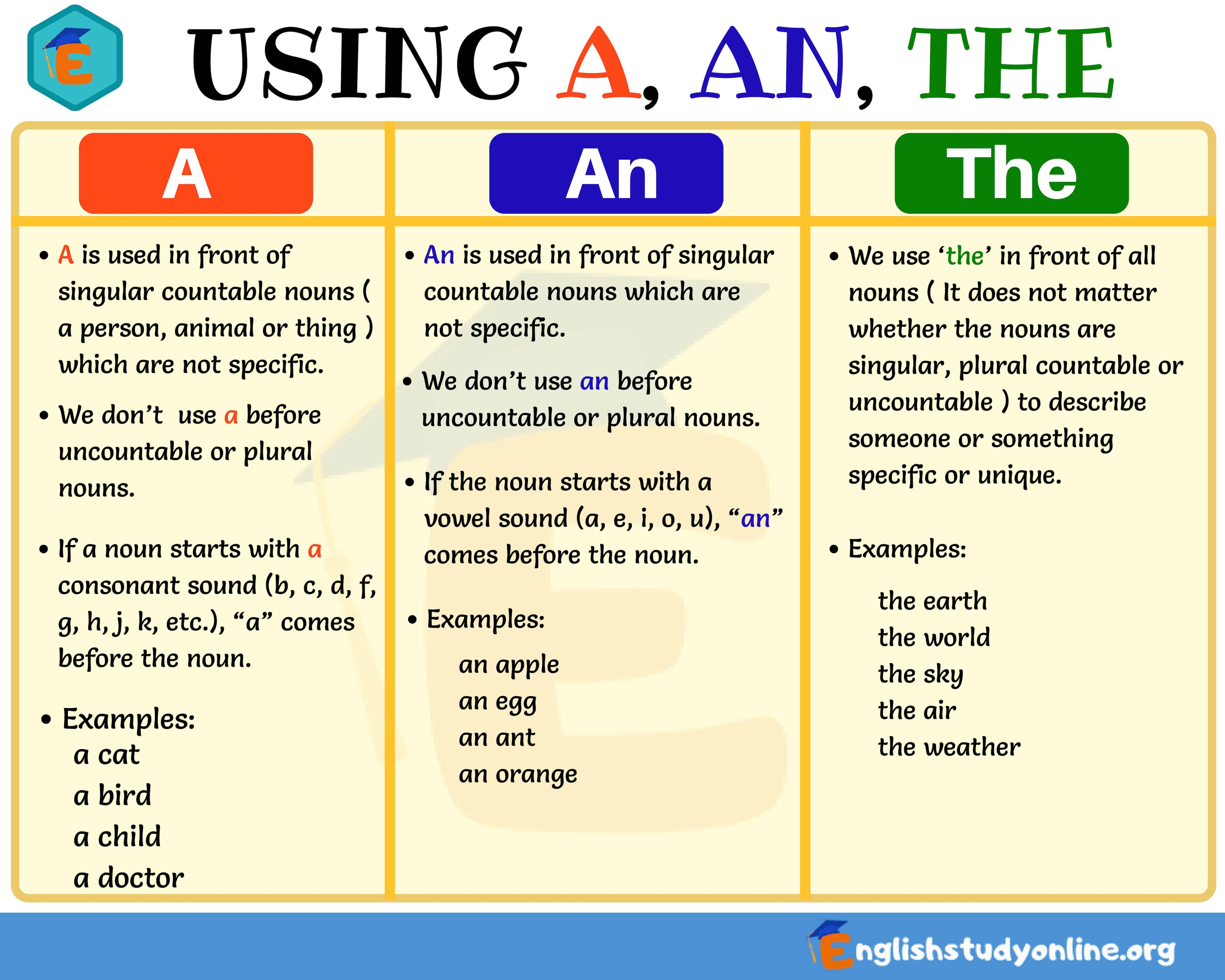 Definite And Indefinite Articles Using A An The In English English Study Online English Study English Grammar Learn English [ 4000 x 5000 Pixel ]