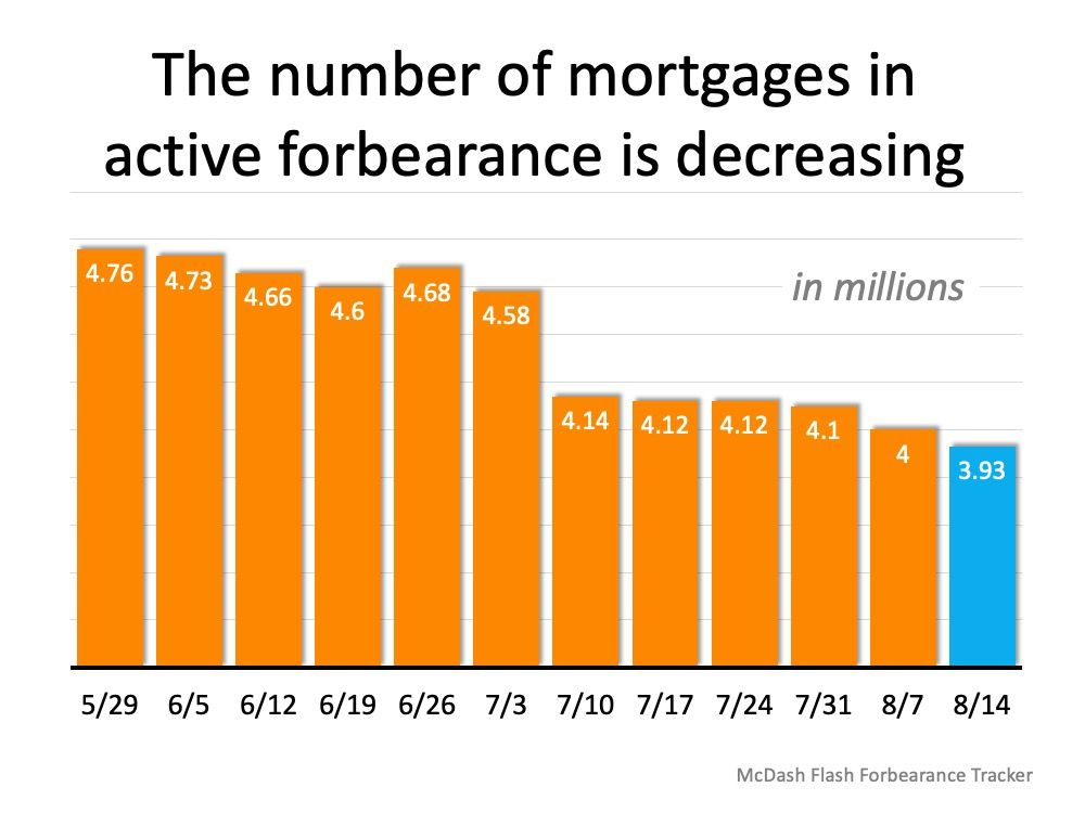 Forbearance Numbers Are Lower Than Expected Real Estate Florida Real Estate Real Estate Information