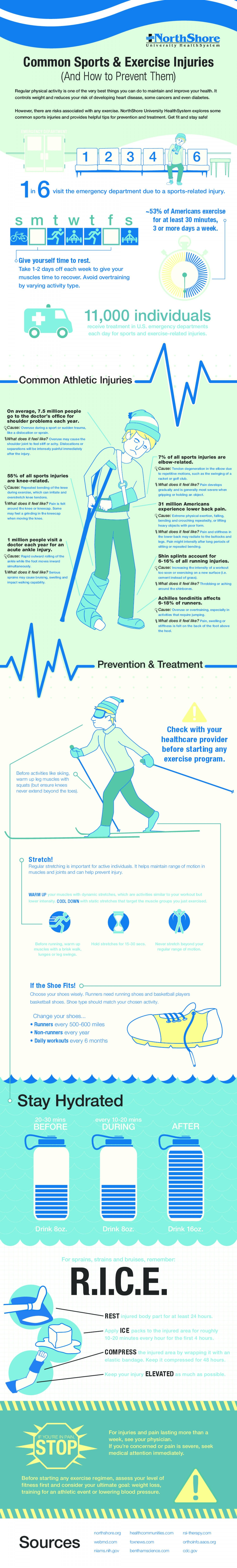 Common Sports Exercise Injuries Infographic Sports Injury Prevention Injury Prevention Athletic Injuries