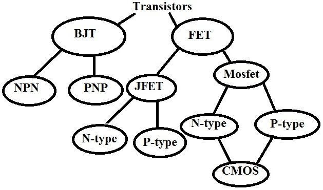 Types Of Transistors Flow Chart Ece