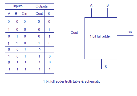 And gate truth table symbol logic electronics electrical and gate truth table symbol logic electronics electrical electrical components pinterest electrical engineering greentooth Images