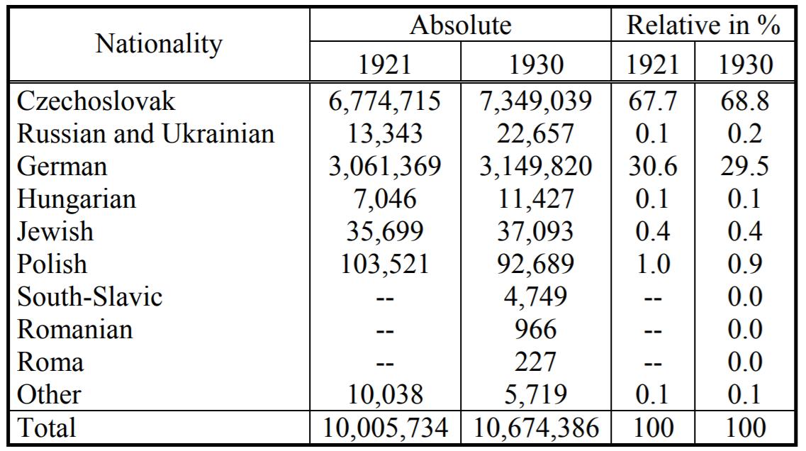 Statistiques population Tchécoslovaquie. Recensements de 1921 et 1930 - classement par nationalités.