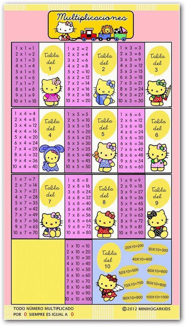 imagen 672 Divertidas tablas de multiplicar para imprimir | Adoro ...