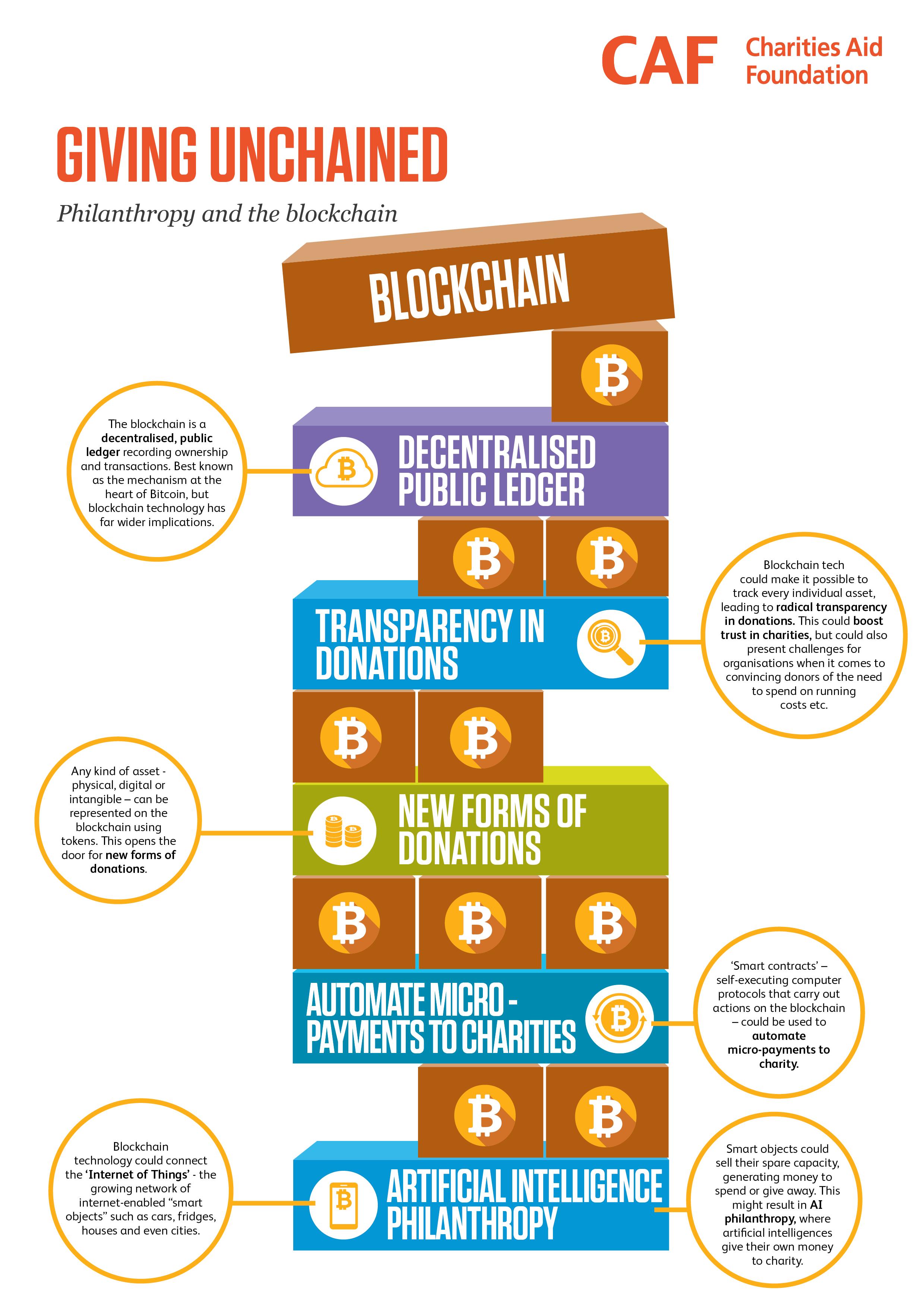 Pin On Bitcoin And Blockchain