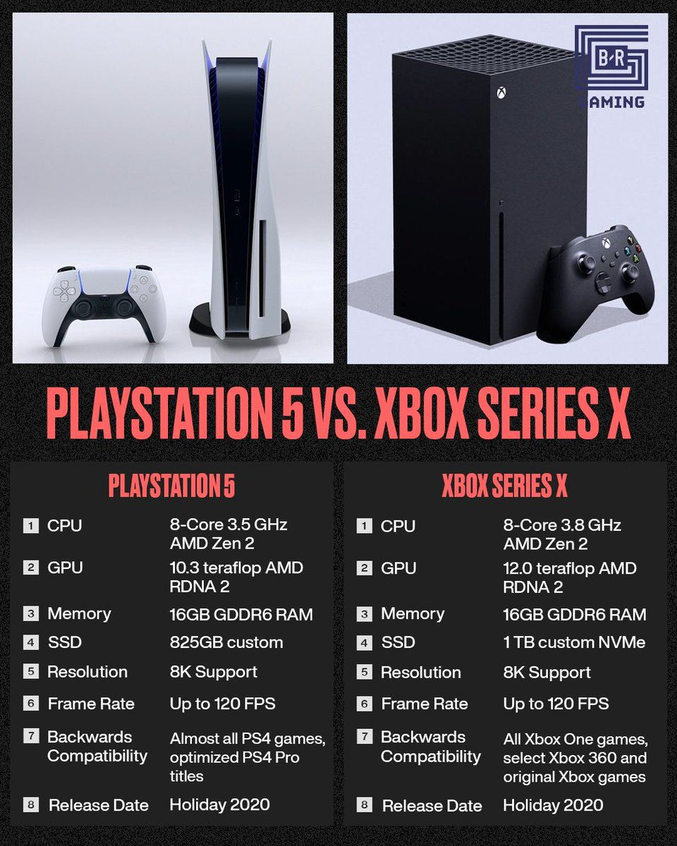 Ps5 Or Xbox Series X In 2020 Xbox Ps4 Or Xbox One Gaming Console