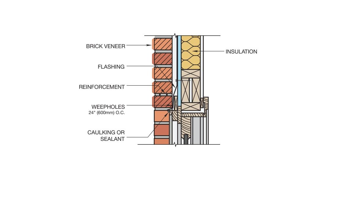 Gallery Of 16 Brick Cladding Constructive Details 14 Brick Cladding Cladding Brick Design