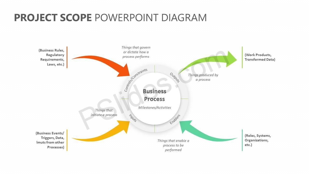 Project Scope Powerpoint Diagram Diagram Business Rules