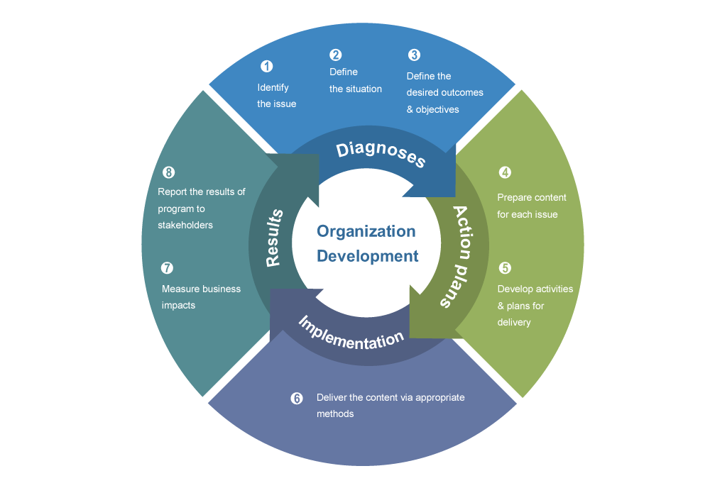 organisational development nursing Strategy 2017-2020 dr susan hamer, nihr clinical research network, director of nursing, learning and organisational development delivering research to.