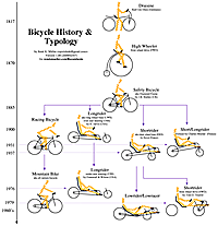 Very good article on the history of recumbent bikes.. specific styles of bent bikes discussed... good photos.. good references for additional reading