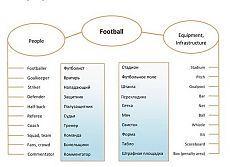 Talking football / Неформальный Английский